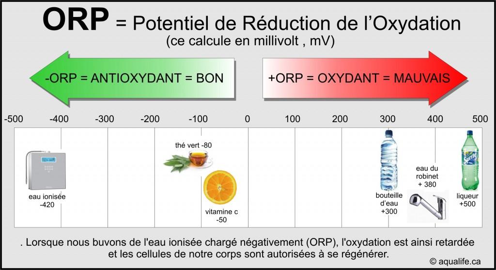 ORP, ORP – Potentiel redox, Aqualife.ca