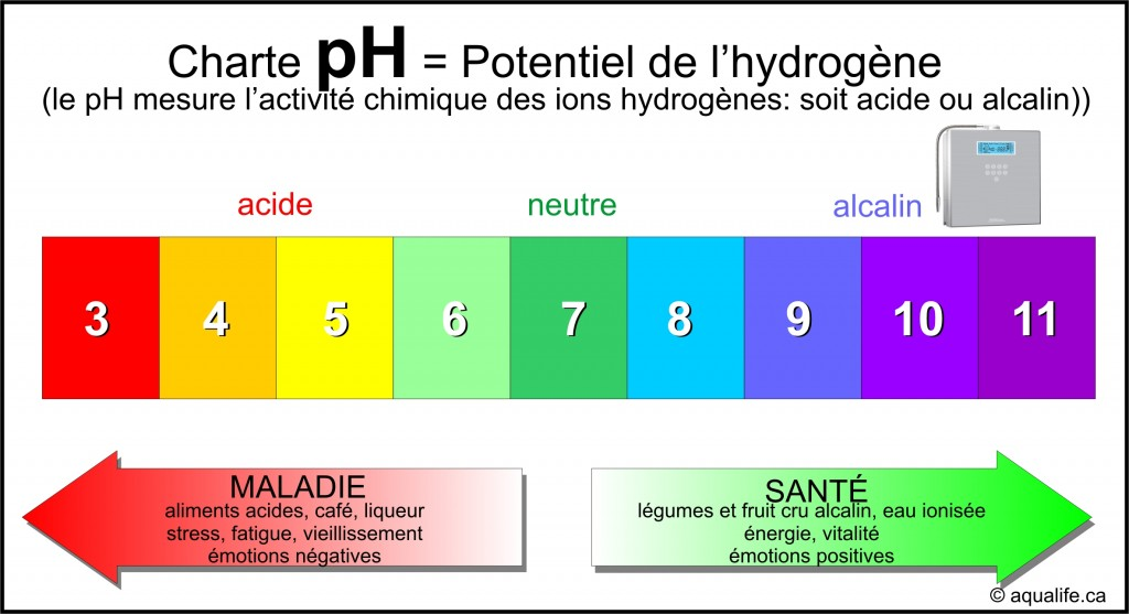 pH, Charte PH, Aqualife.ca