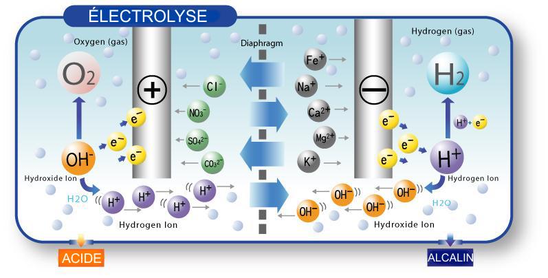 eau hydrogénée, Les bienfaits de l'eau hydrogénée, Aqualife.ca
