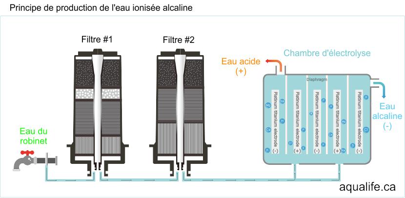 eau alcaline, Les bienfaits de l'eau ionisée alcaline, Aqualife.ca