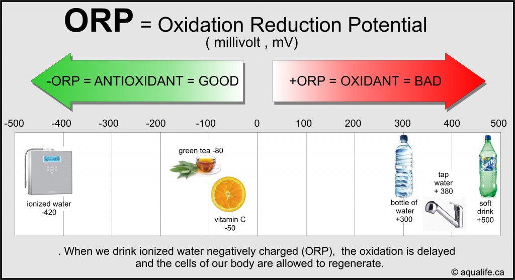 ORP, ORP – Oxydation Reduction Potential, Aqualife.ca