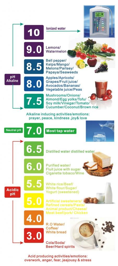 pH, PH Chart, Aqualife.ca