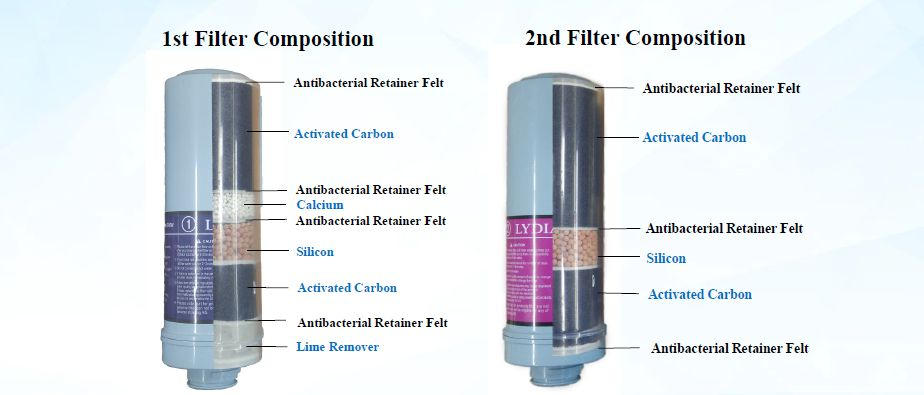 Water filters, Water filters, Aqualife.ca